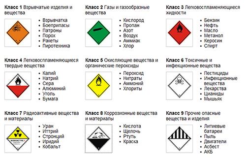 Kastam Kastam Vladivostok Import dan Eksport Vladivostok - Barang Berbahaya | Barang Berbahaya | Pengangkutan kargo | Logistik